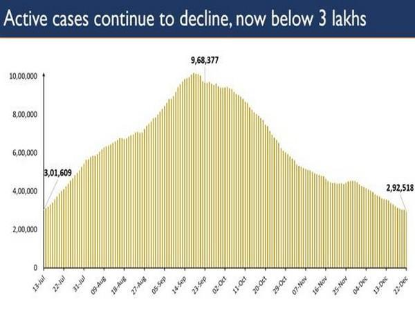 Active cases continue to decline, now below 3 lakhs. (Photo/PIB)