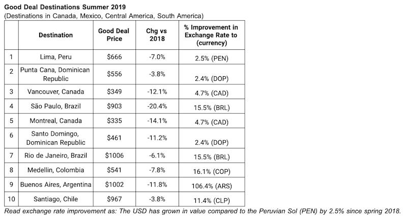 Hopper shares the countries that are the most in-demand destinations, and also less expensive to visit this year, than in 2018 and 2017.