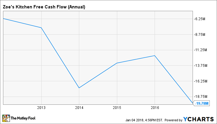 ZOES Free Cash Flow (Annual) Chart