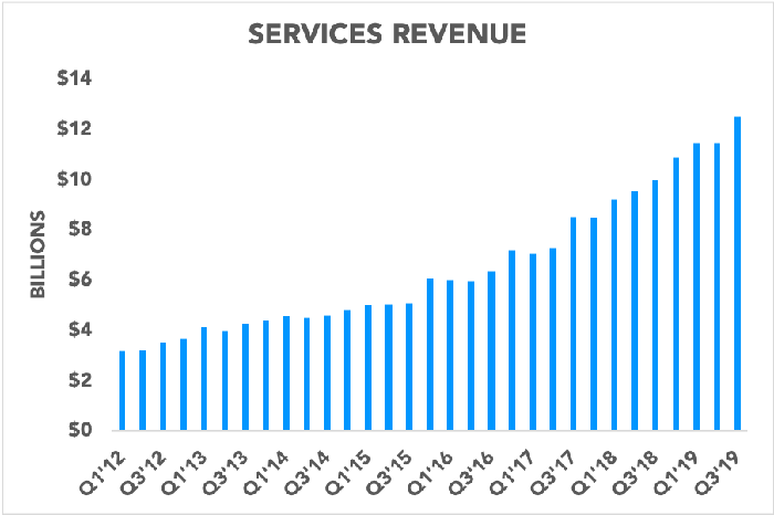 Chart showing Apple's quarterly services revenue