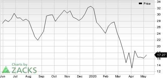 Greenbrier Companies, Inc. The Price