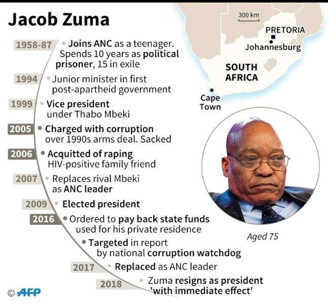 Key dates for South Africa's President Jacob Zuma, who resigned