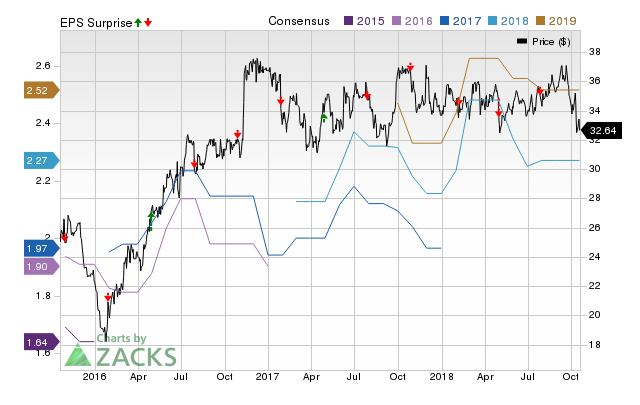 Southside Bancshares (SBSI) doesn't possess the right combination of the two key ingredients for a likely earnings beat in its upcoming report. Get prepared with the key expectations.