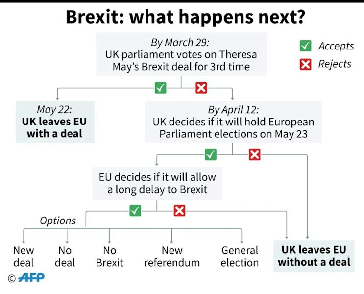 Updated flow chart describing what might happen next in the Brexit process