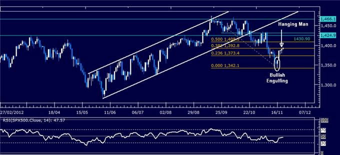 Forex_Analysis_Dollar_Resumes_Advance_SP_500_Stalls_at_Resistance_body_Picture_3.png, Forex Analysis: Dollar Resumes Advance, S&P 500 Stalls at Resistance