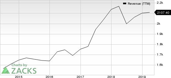 Teradyne, Inc. Revenue (TTM)