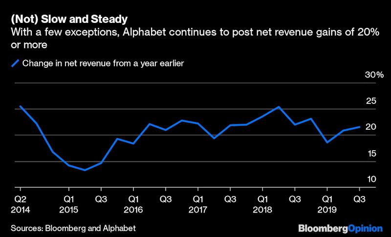 Alphabet Is a Money-Making Mystery But It Works