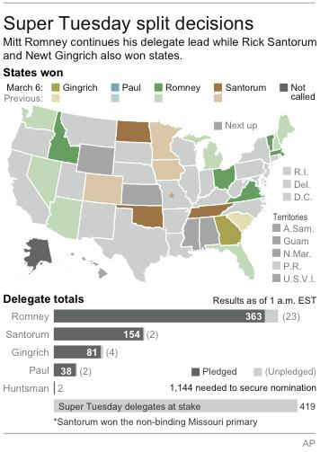 Graphic shows states won by candidate and cumulative delegate allocation; results as of 1 a.m. EST