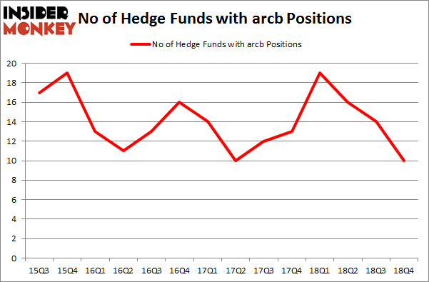 No of Hedge Funds with ARCB Positions