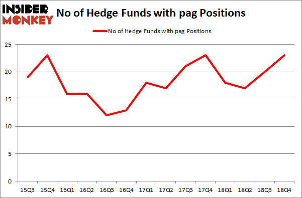No of Hedge Funds With PAG Positions