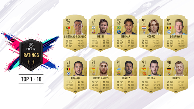 Behold, the FIFA 19 player ratings from the brand new game to be released on September 28