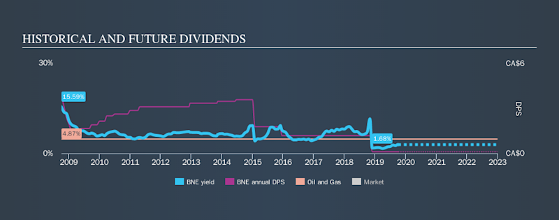 TSX:BNE Historical Dividend Yield, October 5th 2019