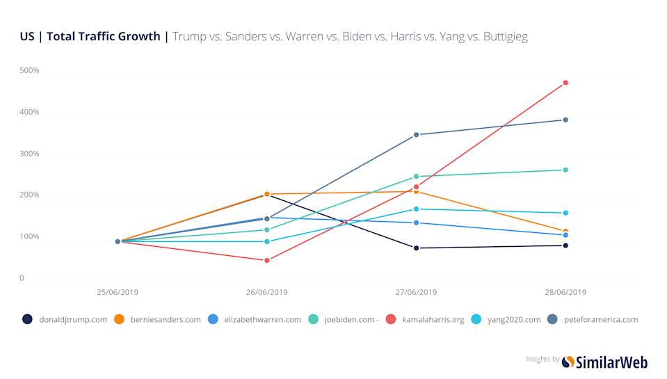 Presidential candidate Kamala Harris had a surge in web traffic just after the first Democratic debates in June but the surge didn't last.