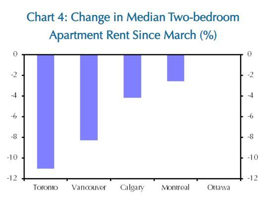 Rental rates for two-bedroom apartments have fallen in Canada's major cities, according to this chart from Capital Economics. (Ottawa rental rates remain unchanged.) (Photo: Capital Economics)
