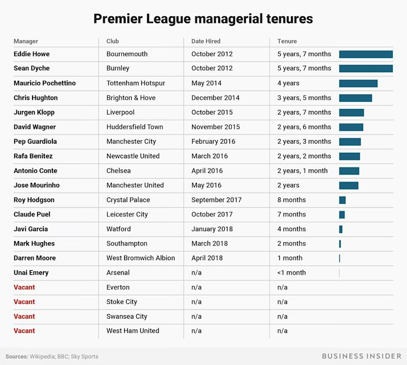 Premier League Managerial Tenures