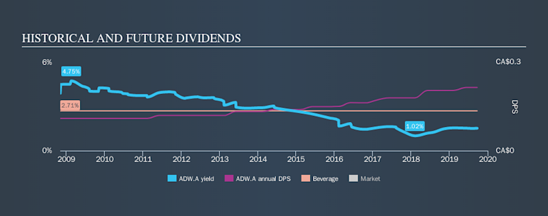 TSX:ADW.A Historical Dividend Yield, September 22nd 2019