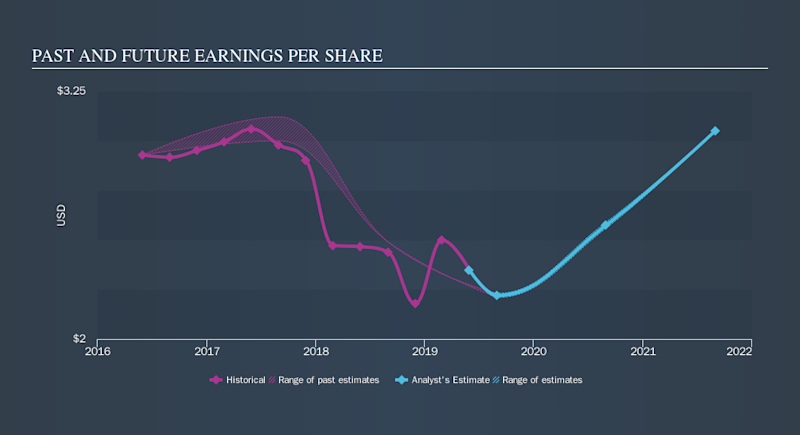 NasdaqGS:PSMT Past and Future Earnings, October 22nd 2019