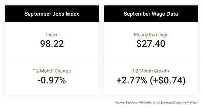 Job growth increased in September, as did hourly and weekly earnings growth, according to the latest Paychex | IHS Markit Small Business Employment Watch