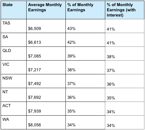 What percentage of your pay you will need to put into to savings in order to reach $100,000 in three years. Source: Finder