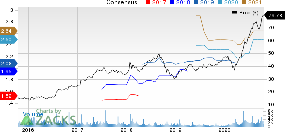 Logitech International S.A. Price and Consensus