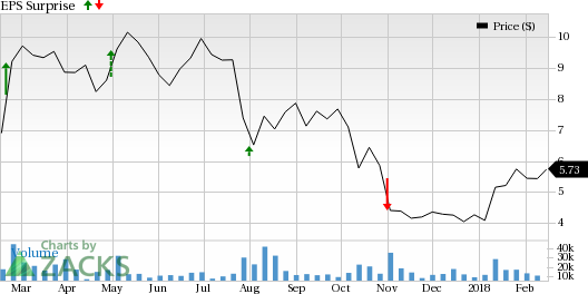 Given that Community Health (CYH) has a Zacks Rank #3 (Hold) and an ESP in positive territory, investors might want to consider this stock ahead of earnings.