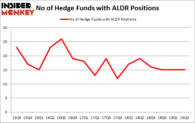 No of Hedge Funds with ALDR Positions