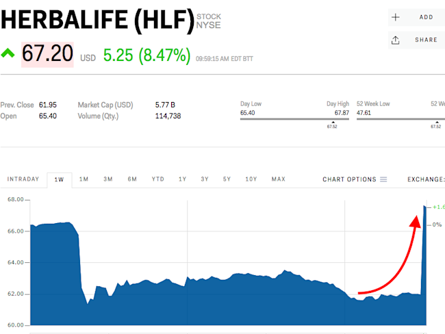Herbalife's stock jumps as it reveals it was in buyout talks