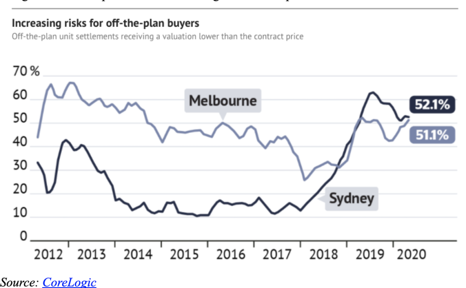 Increasing risks for off-the-plan buyers. Source: CoreLogic