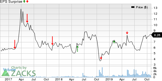 Akoustis Technologies, Inc. Price and EPS Surprise