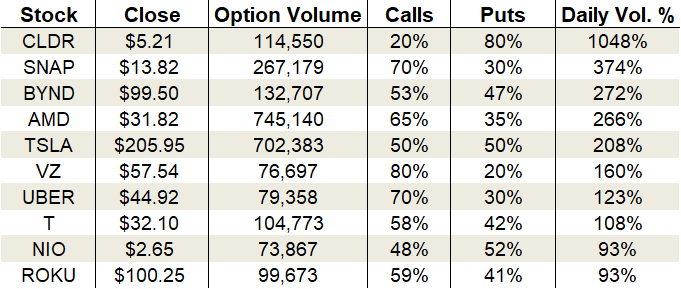 Friday's Vital Data: Snap, Beyond Meat and Advanced Micro Devices, options trading