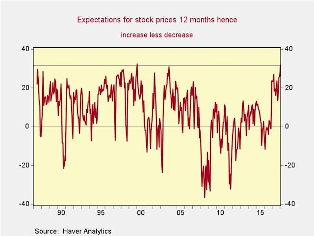 Consumers who think stocks are going higher are outweighing those who think markets are going down by the most since January 2000. (Source: Renaissance Macro)
