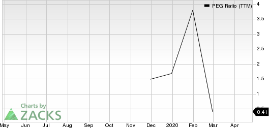 Resideo Technologies, Inc. PEG Ratio (TTM)