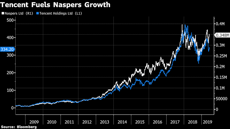 """(Bloomberg) -- Naspers Ltd.'s biggest shareholder is considering whether to reduce its 245 billion rand ($16.5 billion) stake in Africa's biggest company because of concern it's overexposed to a single stock, according to four people with knowledge of the matter.South Africa's Government Employees Pension Fund is being encouraged by its manager, the Public Investment Corp., to reduce its Naspers shareholding of about 16%, said three of the people, who asked not to be identified as the talks are private. Any decision is ultimately up to the GEPF.Naspers's value has grown 72-fold since 2004 on the back of the success of an early-stage investment in Chinese games developer Tencent Holdings Ltd., which listed in Hong Kong that year. That's turned Naspers, a Cape Town-based internet technology investor once focused on South African newspapers, into a 1.53 trillion rand ($101 billion) global entity. But it's also made the company dependent on China, where it has little influence. The shares gained 2% in Johannesburg as Tencent gained in Hong Kong.""""Naspers success is dependent on the Chinese government,"""" said Tahir Maepa, deputy general manager for members affairs of the Public Servants Association, whose 240,000-members make it the biggest labor union representing contributors to the GEPF. """"It's a huge risk, not only for the PIC, it's a risk for the South African economy and the JSE,"""" he said, adding that the GEPF should """"definitely"""" cut its stake.The rapid growth also means Naspers accounts for almost 25% of a shareholder-weighted index on the Johannesburg Stock Exchange. While that will be reduced when the company spins off its Tencent stake and other internet-focused assets into a new vehicle listed in Amsterdam next month, its 73% holding in that entity, known as NewCo, will only cut its weighting in Johannesburg by about a quarter, according to Naspers. Furthermore, Naspers and NewCo are both reliant on the Tencent investment, which is worth more than the company as """