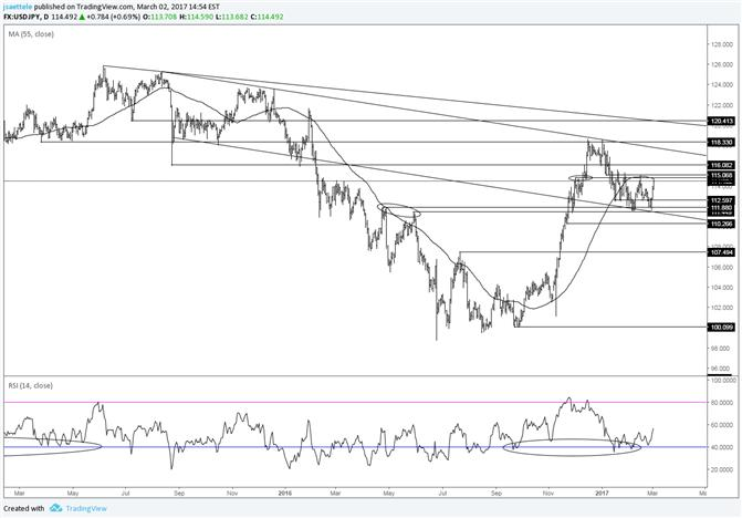 USD/JPY Support Does its Job; Watch 115.00 Near Term