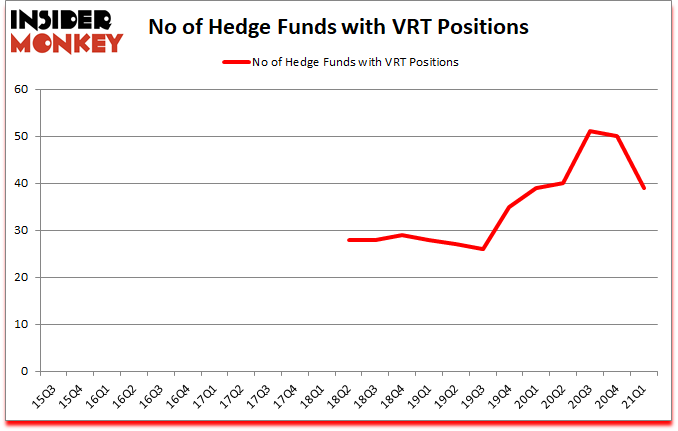Is VRT A Good Stock To Buy?