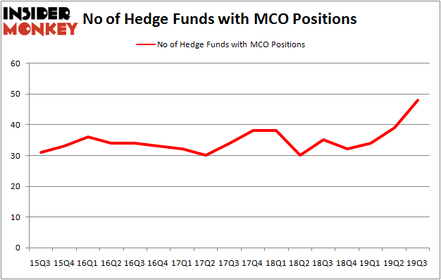 Is MCO A Good Stock To Buy?