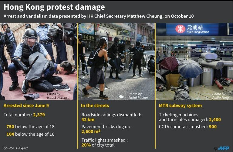 Graphic on damage done on Hong Kong streets in four months of protests, according to data presented by Chief Secretary Matthew Cheung (AFP Photo/John SAEKI)