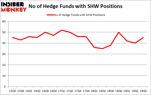 No of Hedge Funds with SHW Positions