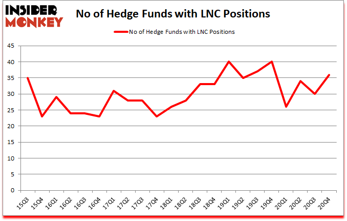 Is LNC A Good Stock To Buy?