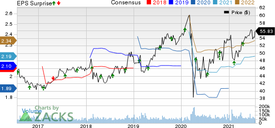 CocaCola Company The Price, Consensus and EPS Surprise