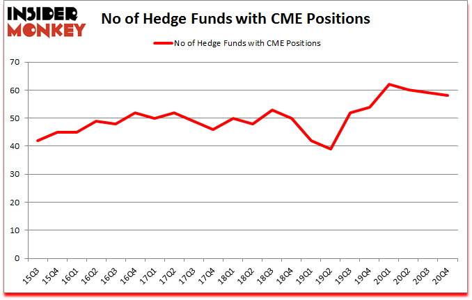 Is CME A Good Stock To Buy?