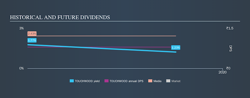 NSEI:TOUCHWOOD Historical Dividend Yield, November 10th 2019