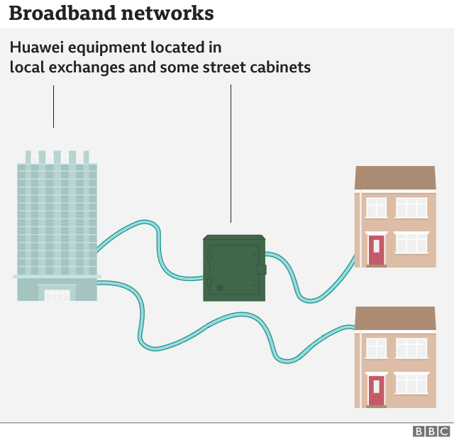 Graphic shows how Huawei is integral part of local exchanges and some street cabinets linking to homes