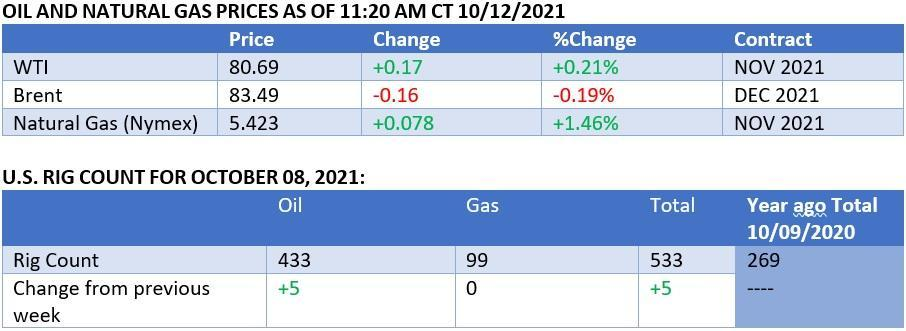 Oil and Natural Gas Prices