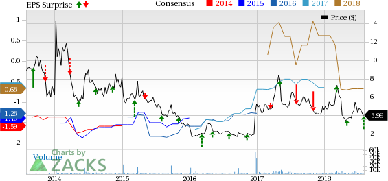 Conatus (CNAT) incurs narrower-than-expected loss in Q2. Sales miss estimates.