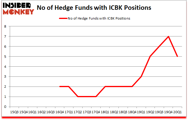 Is ICBK A Good Stock To Buy?