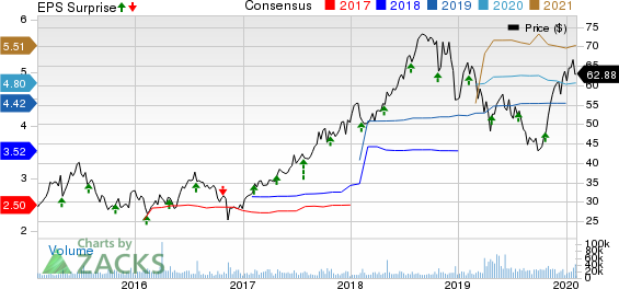 Centene Corporation Price, Consensus and EPS Surprise