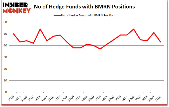 Is BMRN A Good Stock To Buy?