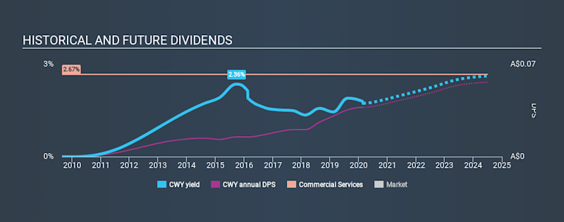 ASX:CWY Historical Dividend Yield, February 27th 2020