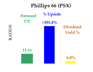 PSX Stock - Summary P/E, Yield and Upside